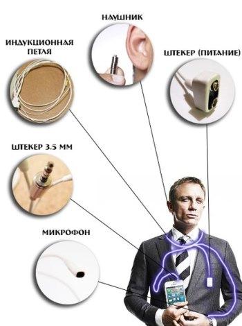 Инструкция по использованию магнитного микронаушника