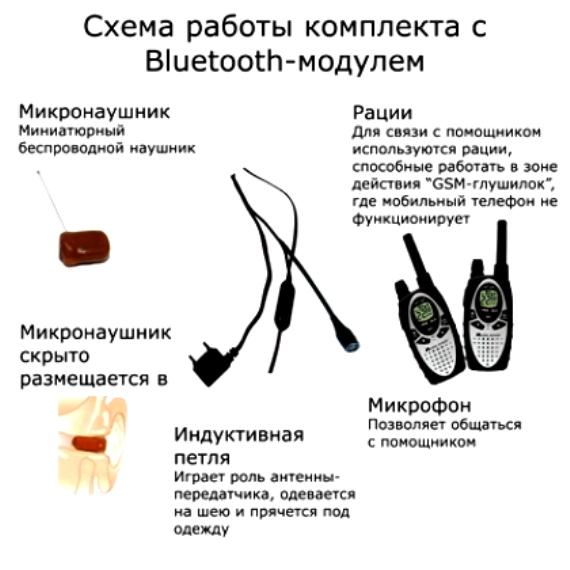 Схема использования микронаушника с рацией
